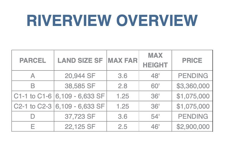Riverview lots for sale June 2021 update