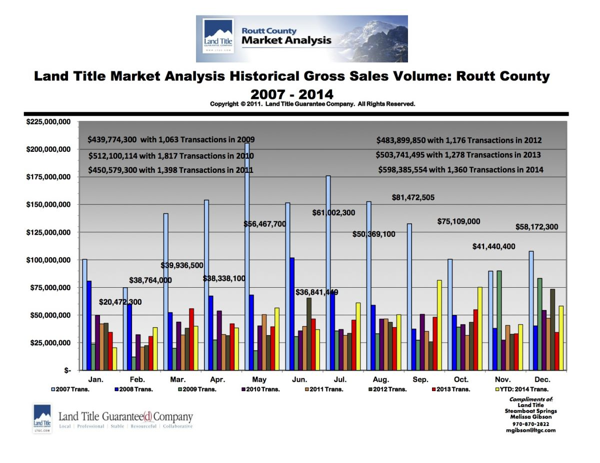 Steamboat Market Report 2014